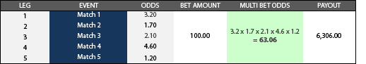 parlay-betting